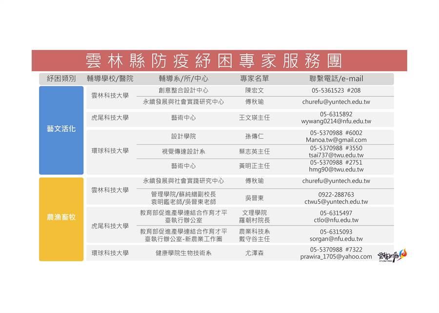 雲林縣府組成的防疫紓困專家服務團,針對目前中央政府的紓困方案,縣府分為13類,提供輔導的專家名單、聯絡方式,圖為藝文活化、農漁畜牧類。(周麗蘭攝)